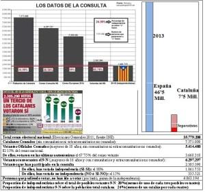 DATOS DE LA CONSULTA SEPARATISTA CATALUÑA 9N