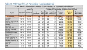 EAPN POBLACION RIESGO POBREZA Y EXCLUSION